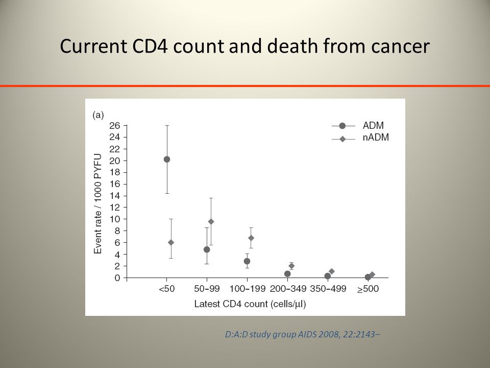 Current CD4 count and death from cancer