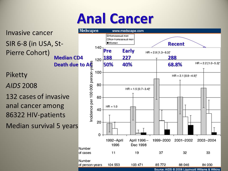 Anal Cancer Invasive cancer SIR 6-8 (in USA, St-Pierre Cohort) Piketty