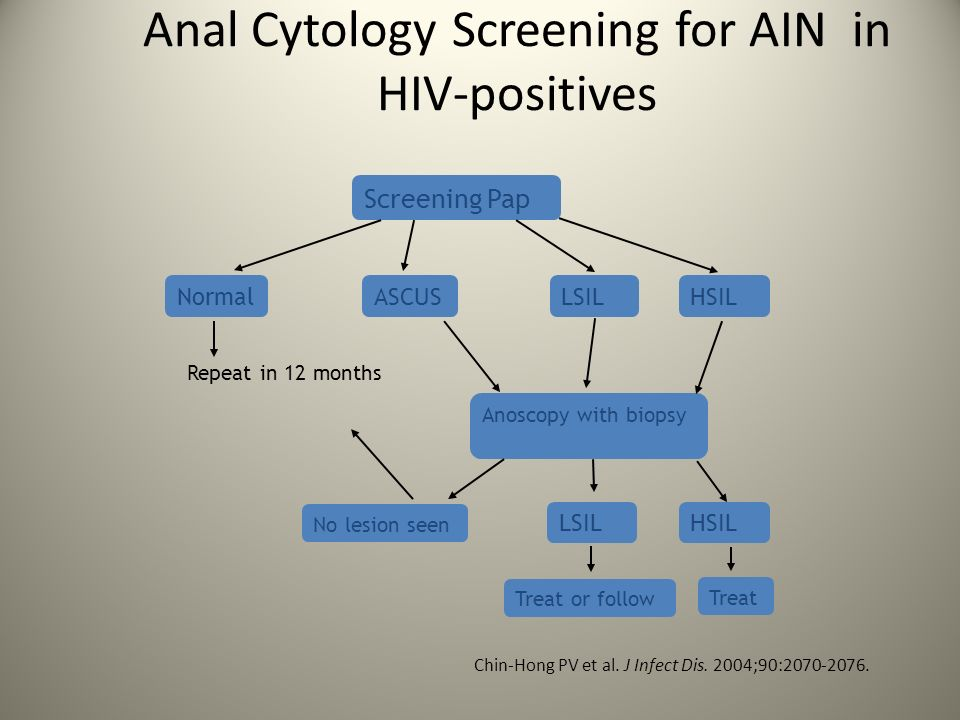 Anal Cytology Screening for AIN in HIV-positives