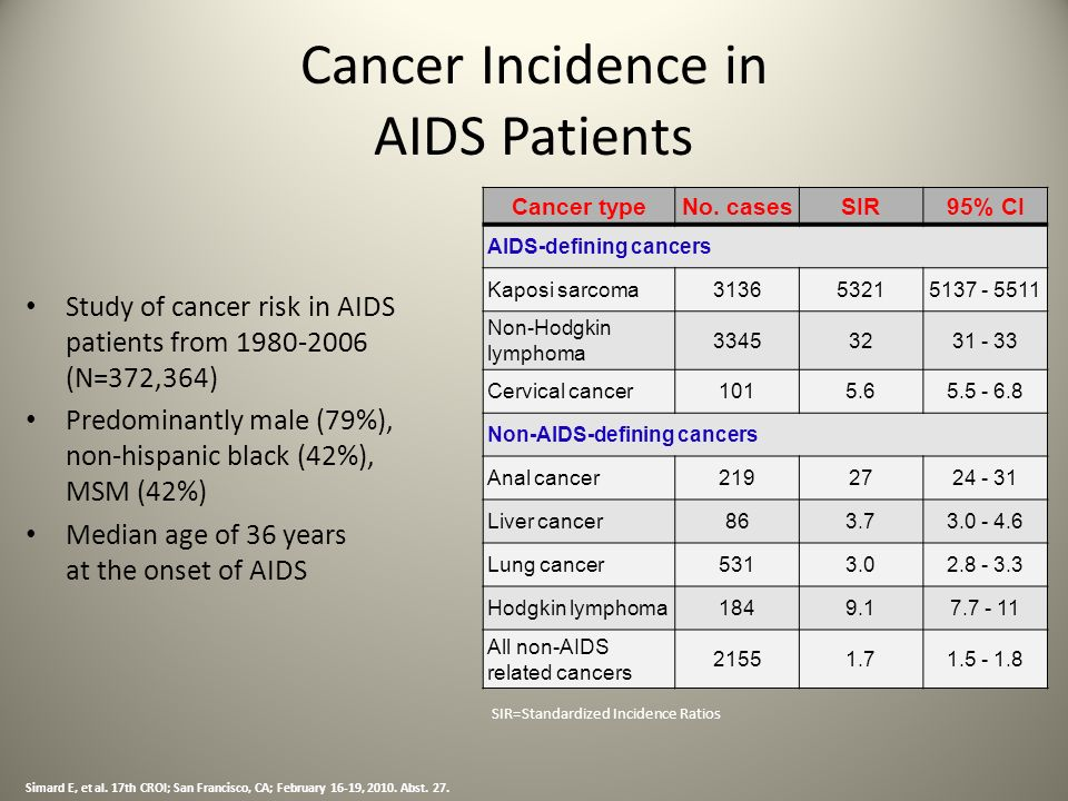 Cancer Incidence in AIDS Patients