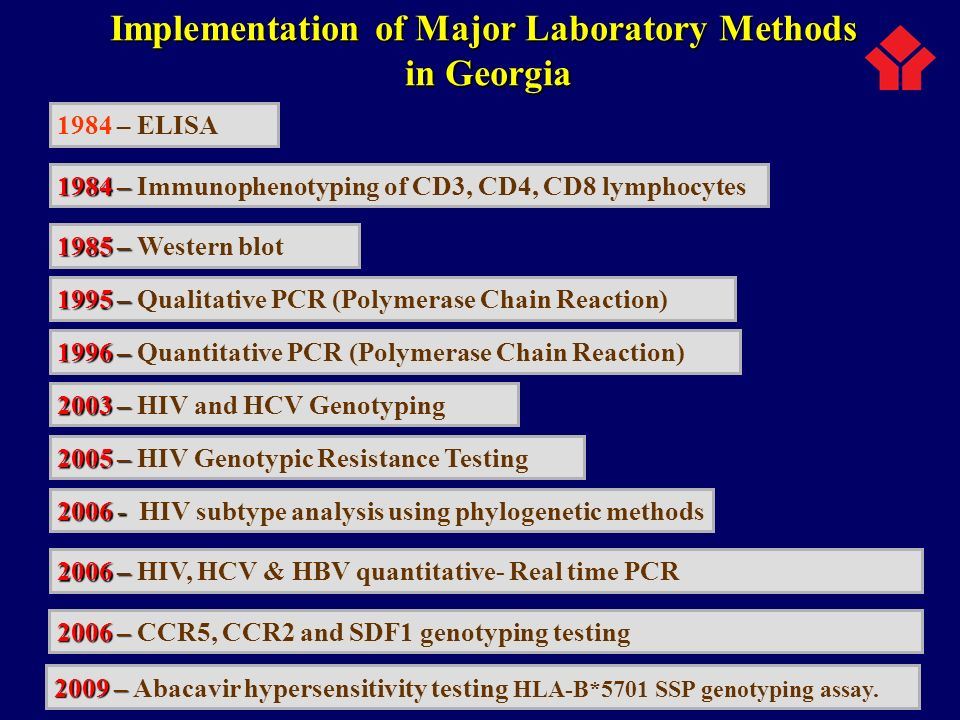 Implementation of Major Laboratory Methods