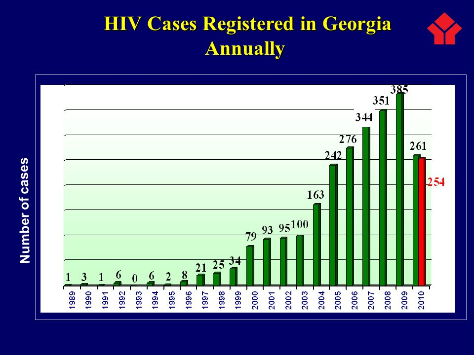 HIV Cases Registered in Georgia Annually