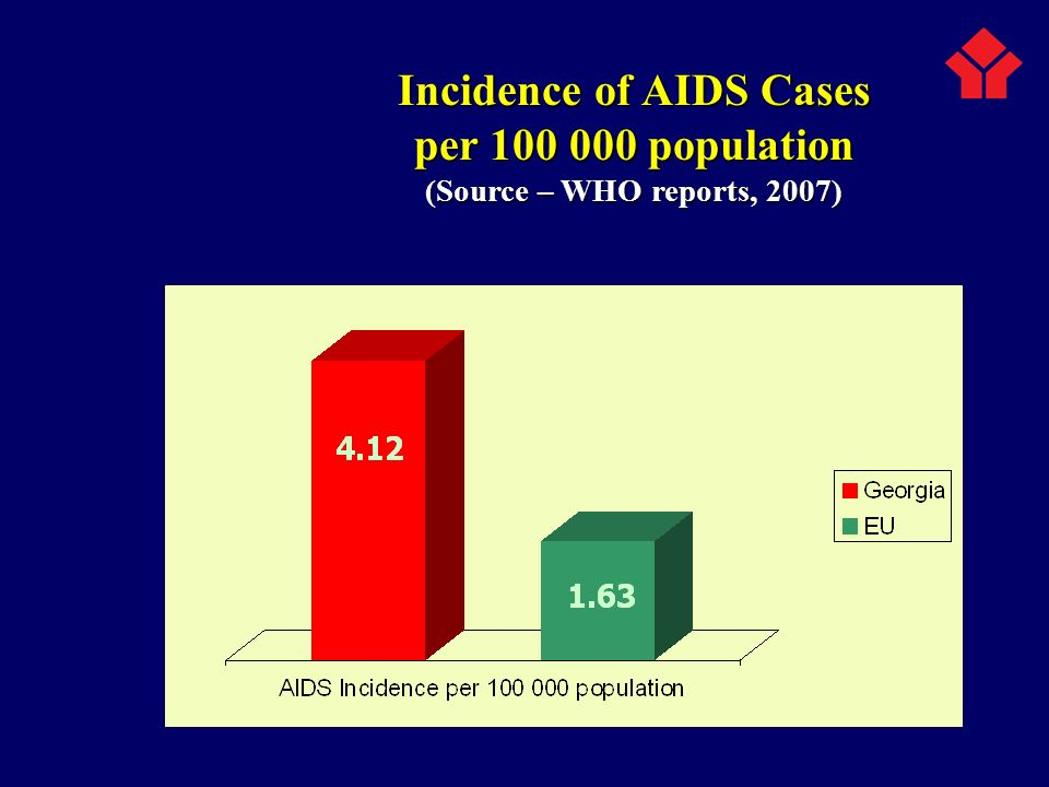 Incidence of AIDS Cases