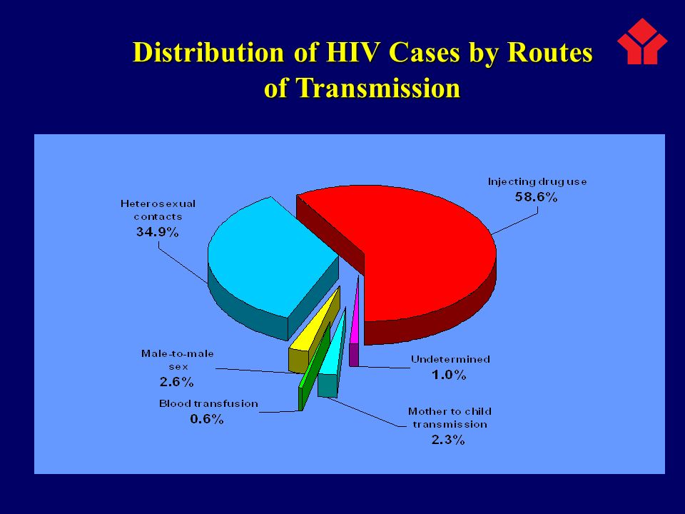 Distribution of HIV Cases by Routes