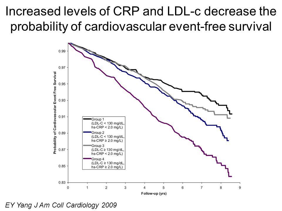 Increased levels of CRP and LDL-c decrease the probability of cardiovascular event-free survival