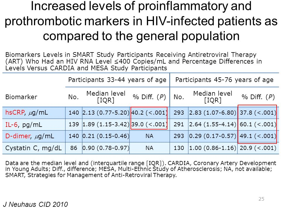 Increased levels of proinflammatory and prothrombotic markers in HIV-infected patients as compared to the general population