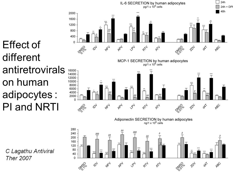 Effect of different antiretrovirals on human adipocytes :