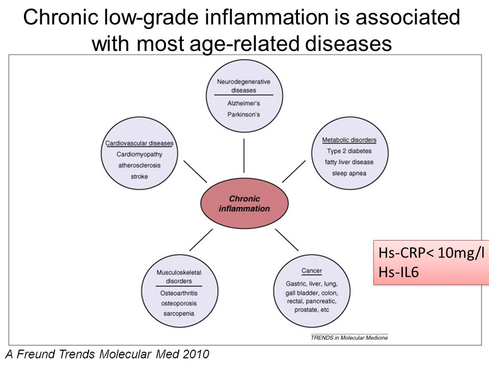 Chronic low-grade inflammation is associated with most age-related diseases