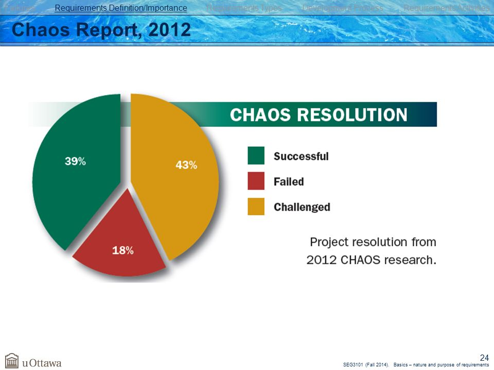 Standish Group Chaos Report 2012 Pdf