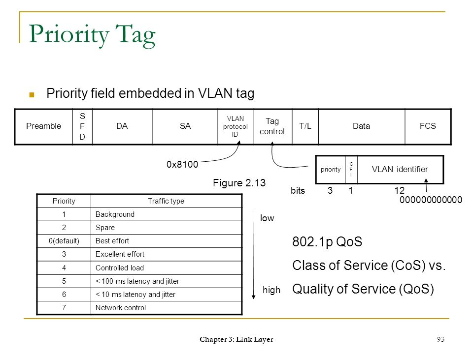 Priority Tag Field Embedded In VLAN 8021p QoS