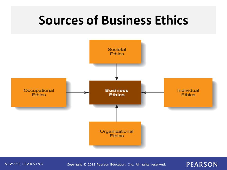 evaluation of business code of ethics Business code of ethics james hankerson phl/323 ethics in business june 22, 2011 jameelah yesufu business code of ethics when face with major problems and dilemmas within the company, management look to the standards of ethical conduct for guidance.