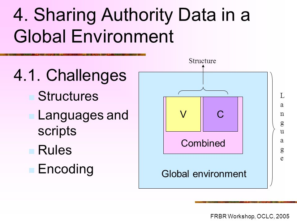4. Sharing Authority Data in a Global Environment