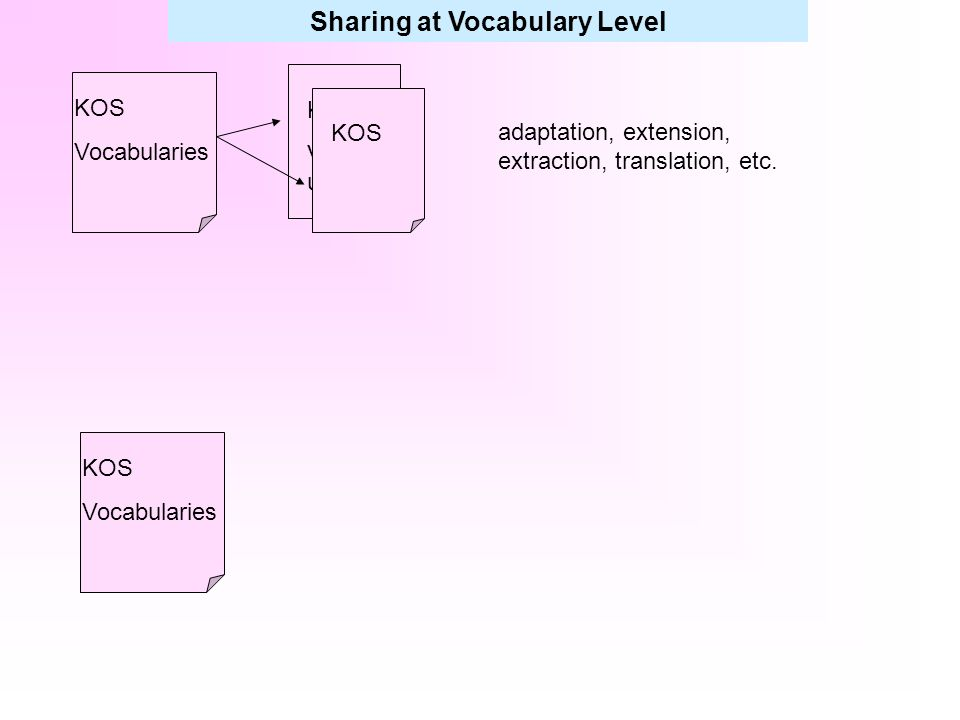 Sharing at Vocabulary Level