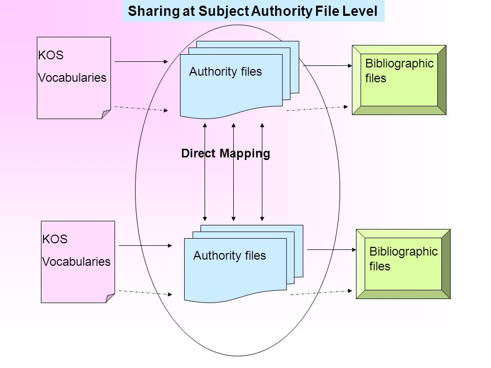 Sharing at Subject Authority File Level