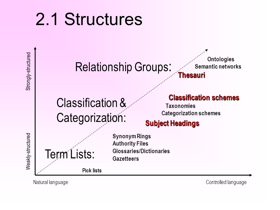 2.1 Structures Relationship Groups: Classification & Categorization: