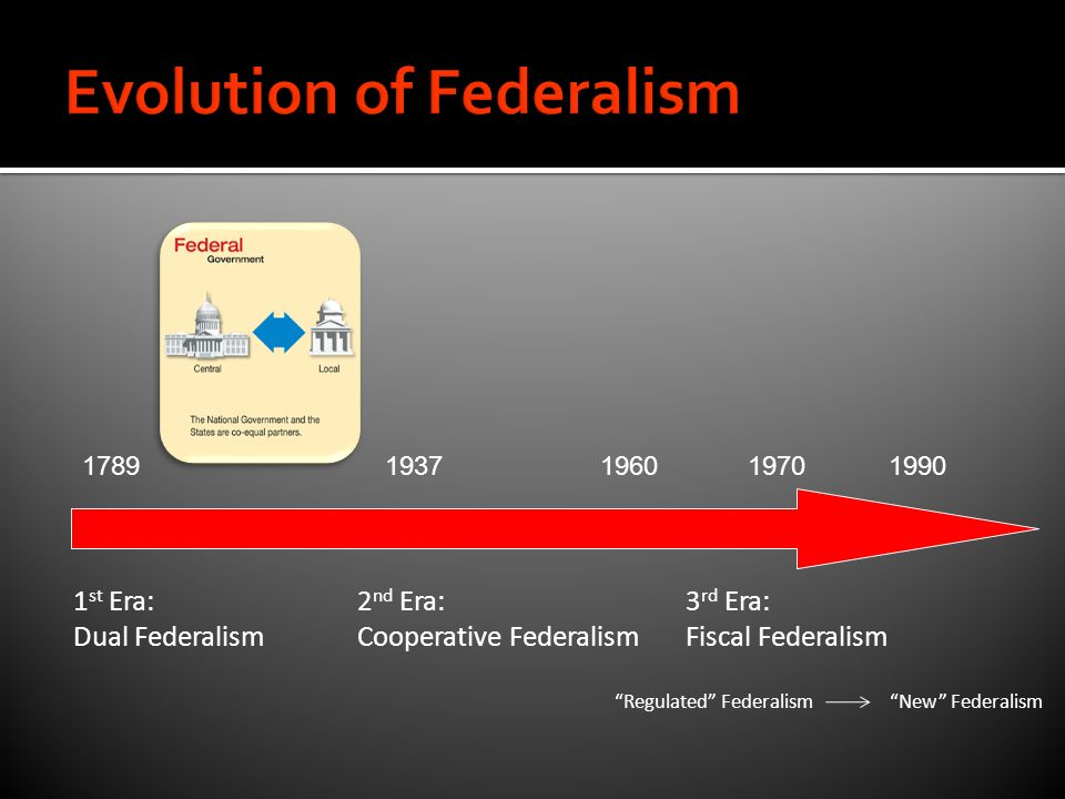 Chapter 3 Federalism. - ppt video online download