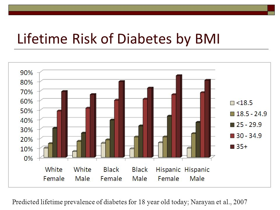Lifetime Risk of Diabetes by BMI