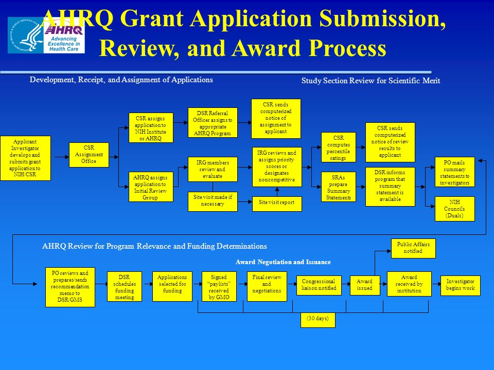 AHRQ Grant Application Submission, Review, and Award Process