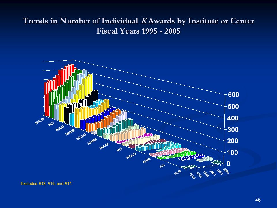 Trends in Number of Individual K Awards by Institute or Center Fiscal Years 1995 - 2005