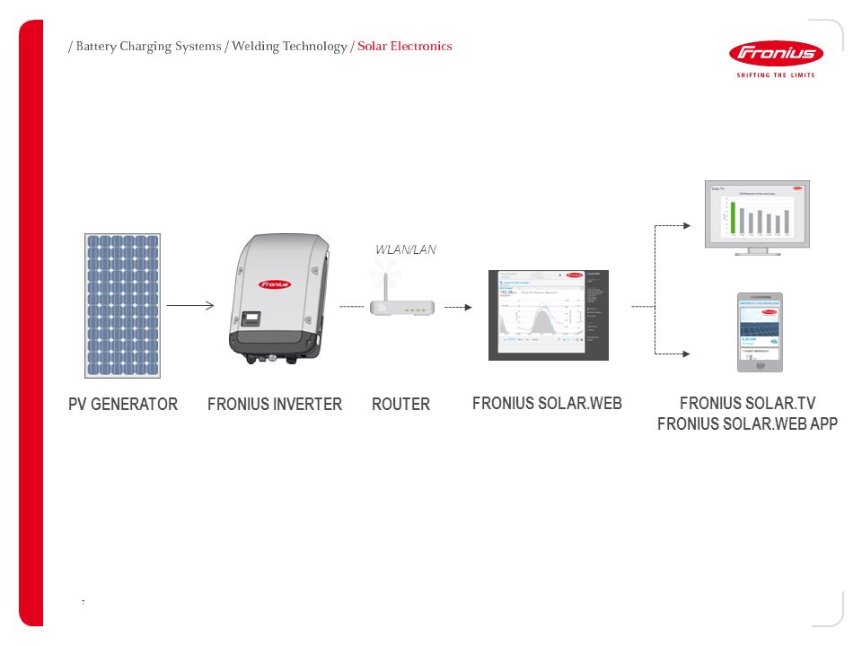 Application areas for integrated interfaces ppt download 7 fronius cheapraybanclubmaster Choice Image