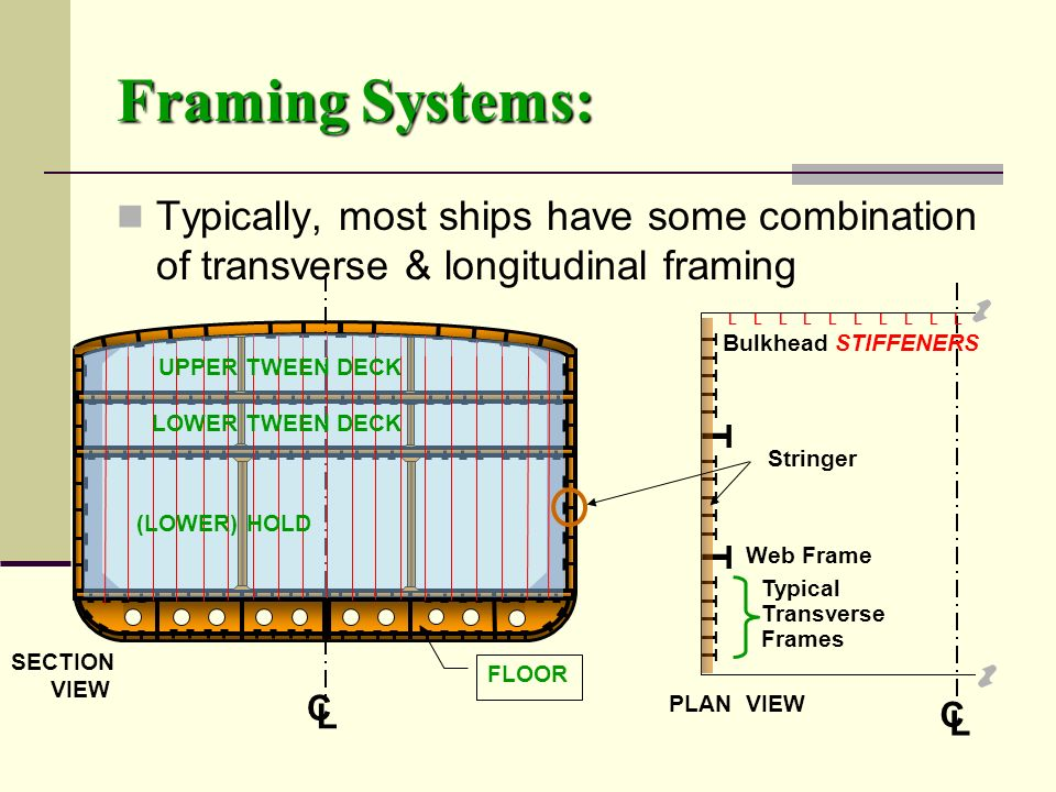 Framing+Systems%3A+Typically%2C+most+ships+have+some+combination+of+transverse+%26+longitudinal+framing.+L+L+L+L+L+L+L+L+L+L. framing systems double bottom construction stem & stern construction