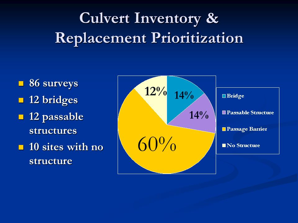 Culvert Inventory & Replacement Prioritization