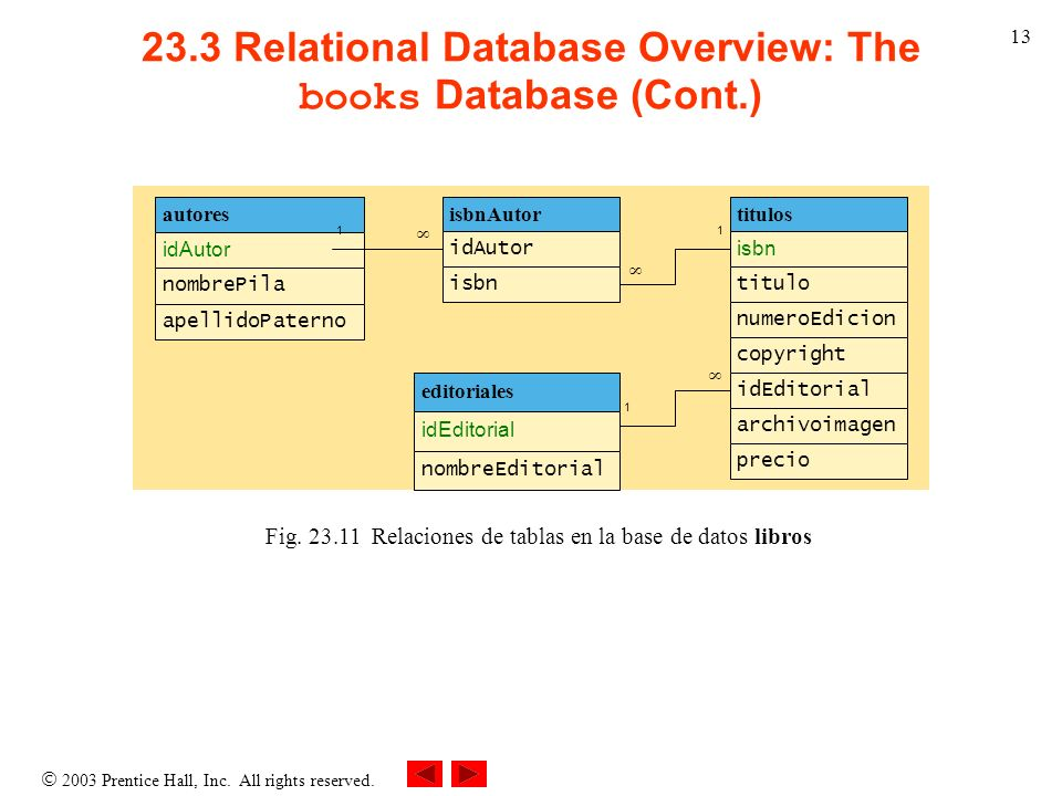 23.3 Relational Database Overview: The books Database (Cont.)