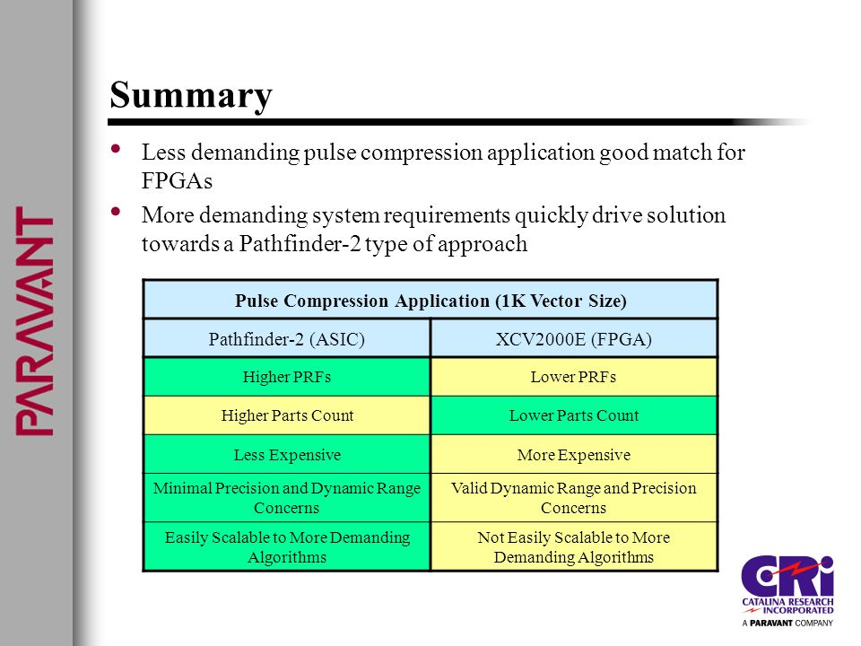 Computational Technologies for Digital Pulse Compression