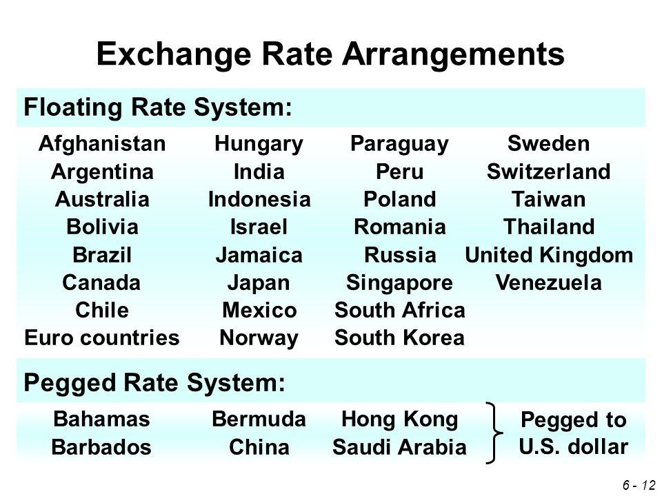 12 Exchange Rate Arrangements