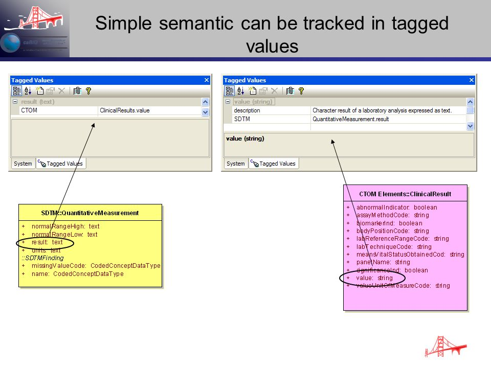 Simple semantic can be tracked in tagged values