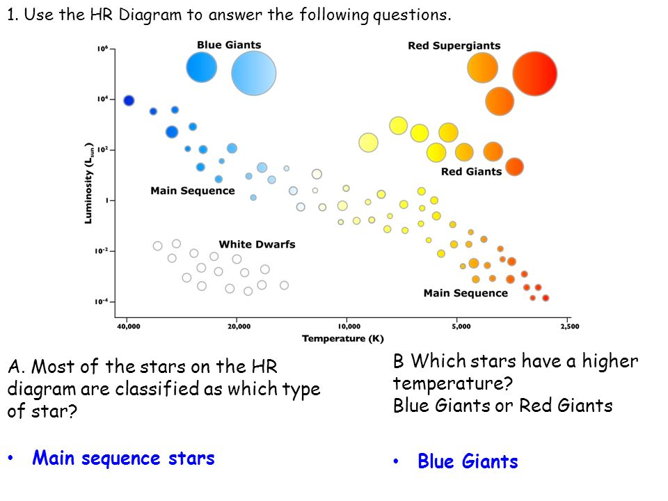 Science 8r marking period 1 review ppt video online download b which stars have a higher temperature blue giants or red giants ccuart Gallery