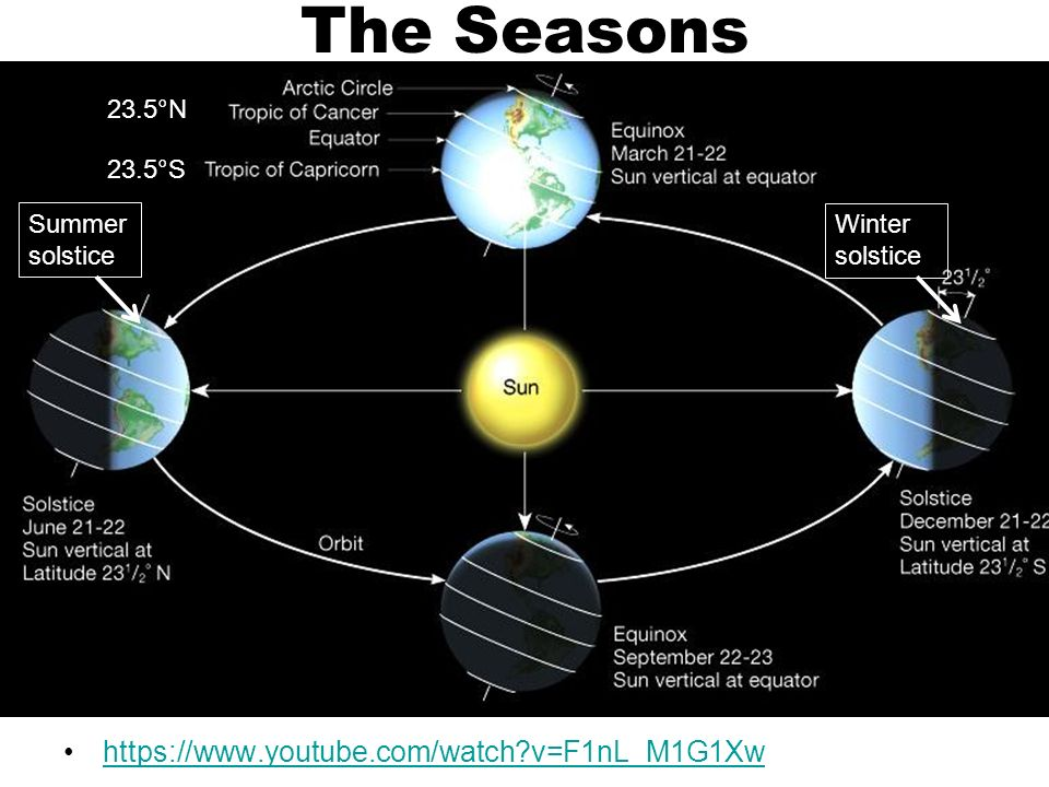 Diagram Of Seasons Solstices Illustration Of Wiring Diagram