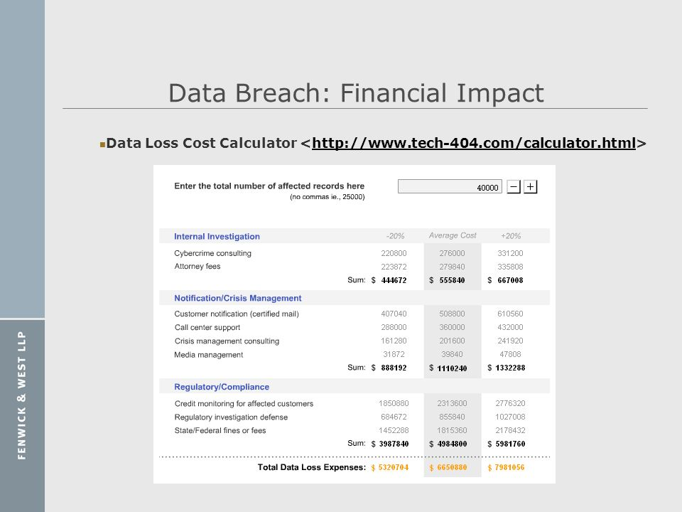 Data Breach: Financial Impact