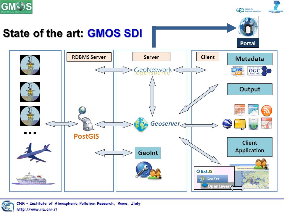 ... State of the art: GMOS SDI PostGIS Metadata Output Geoserver