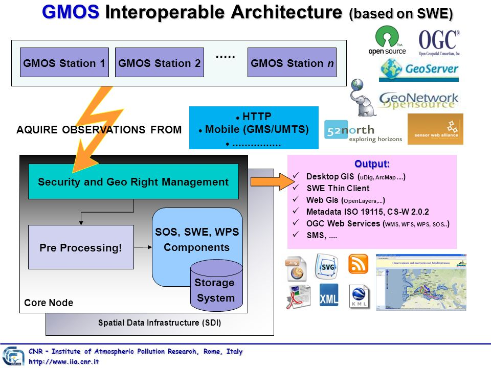 GMOS Interoperable Architecture (based on SWE)