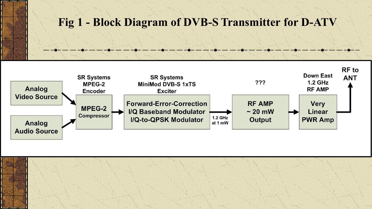14 Fig 1 - Block Diagram of DVB-S Transmitter for D-ATV