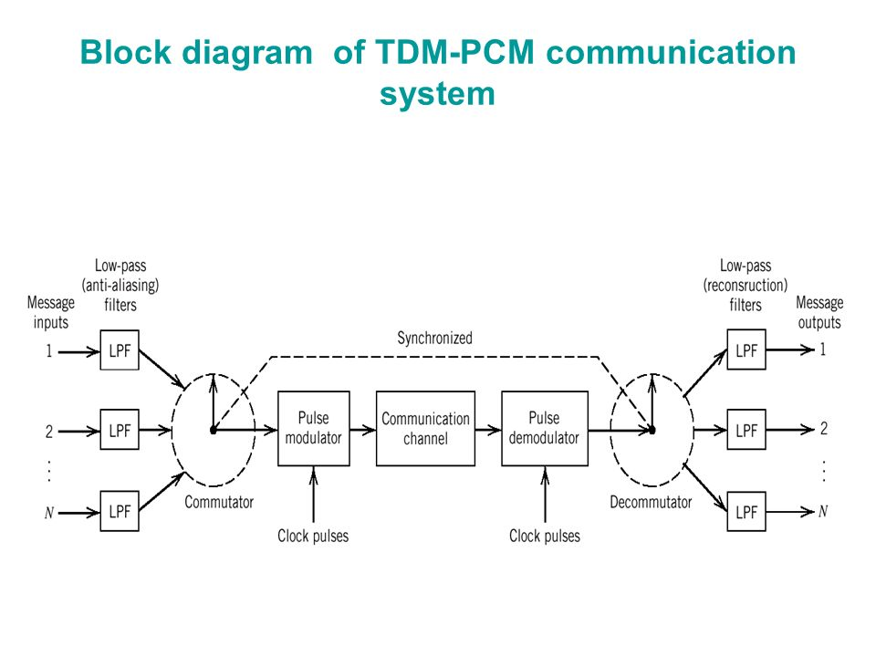 Ppt pulse code modulation (pcm) powerpoint presentation id:1881888.