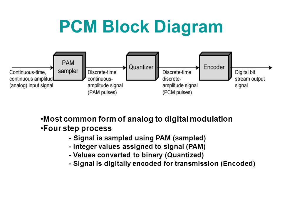 Pulse Code Modulation (PCM) - ppt video online download