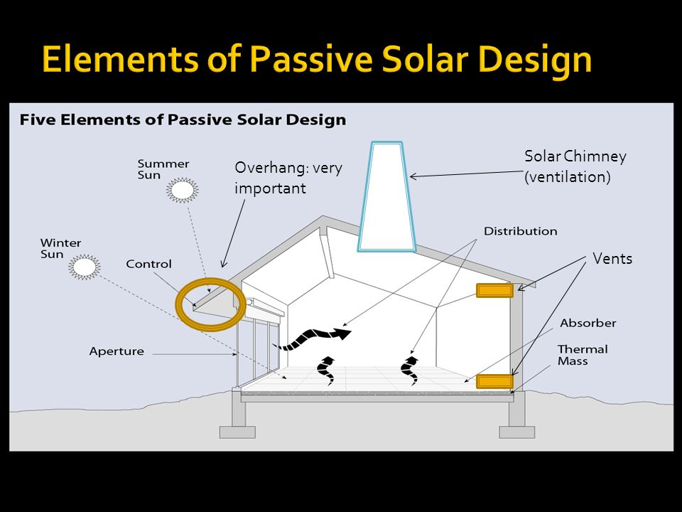 Elements Of P Ive Solar Design