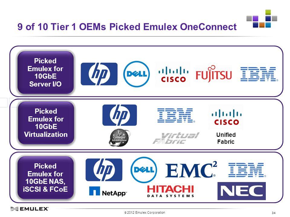 Emulex und warum Server IO immer wichtiger wird - ppt download