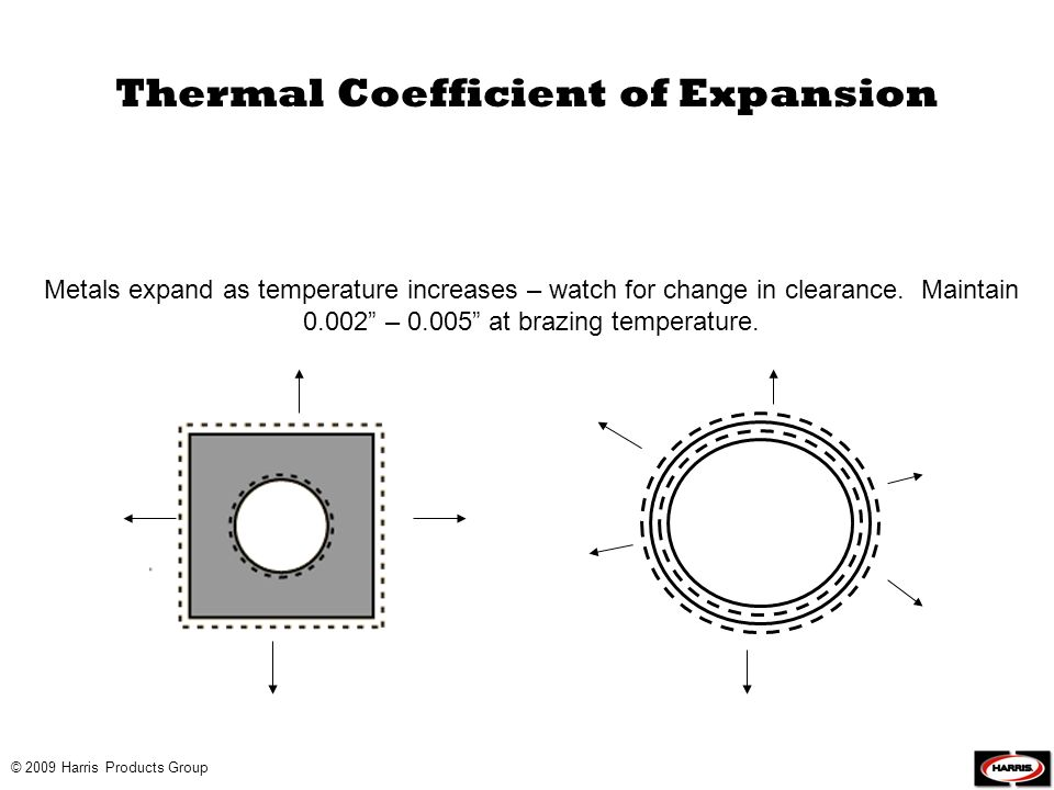 Thermal Coefficient of Expansion