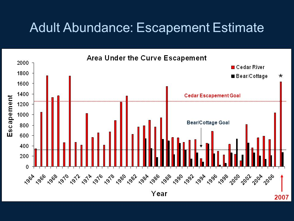 Adult Abundance: Escapement Estimate