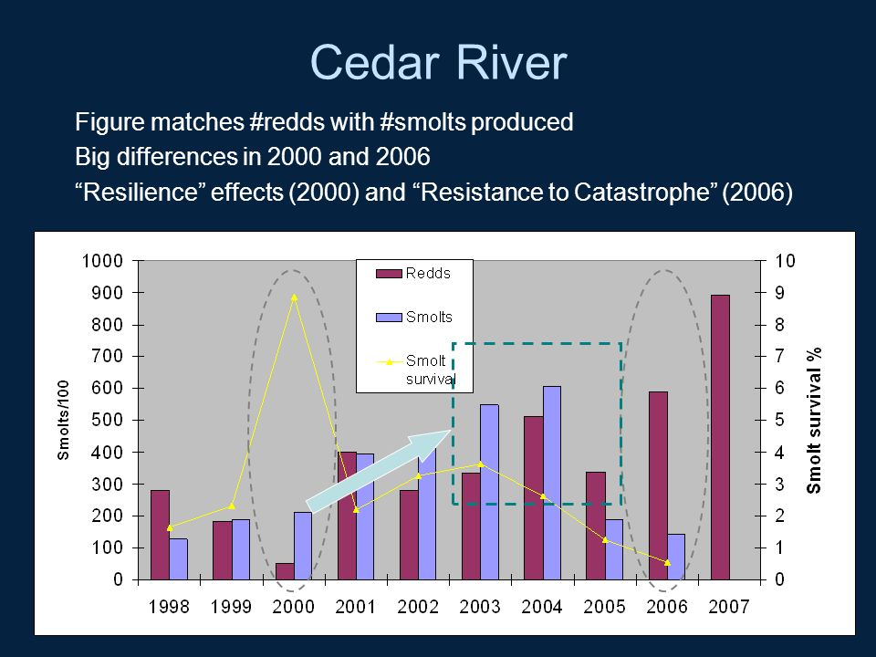 Cedar River Figure matches #redds with #smolts produced