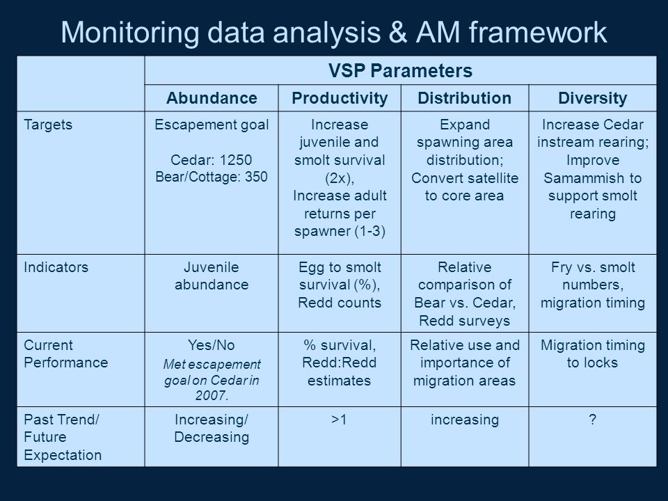 Monitoring data analysis & AM framework