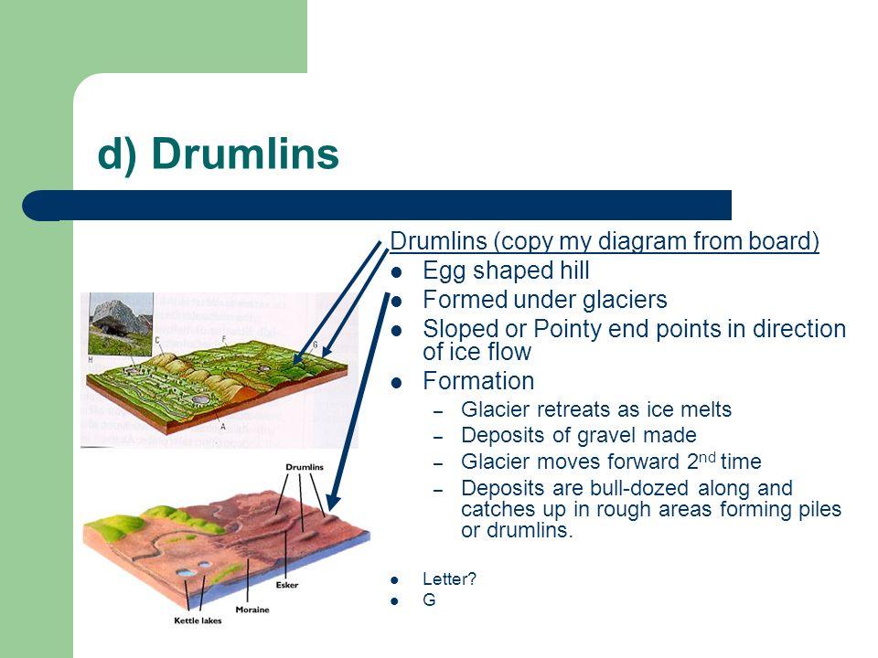 diagram drumlin hill wiring diagram sys Glacial Moraine Diagram