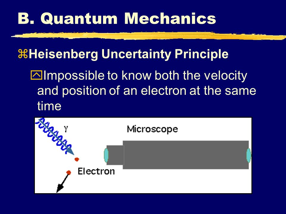B. Quantum Mechanics Heisenberg Uncertainty Principle