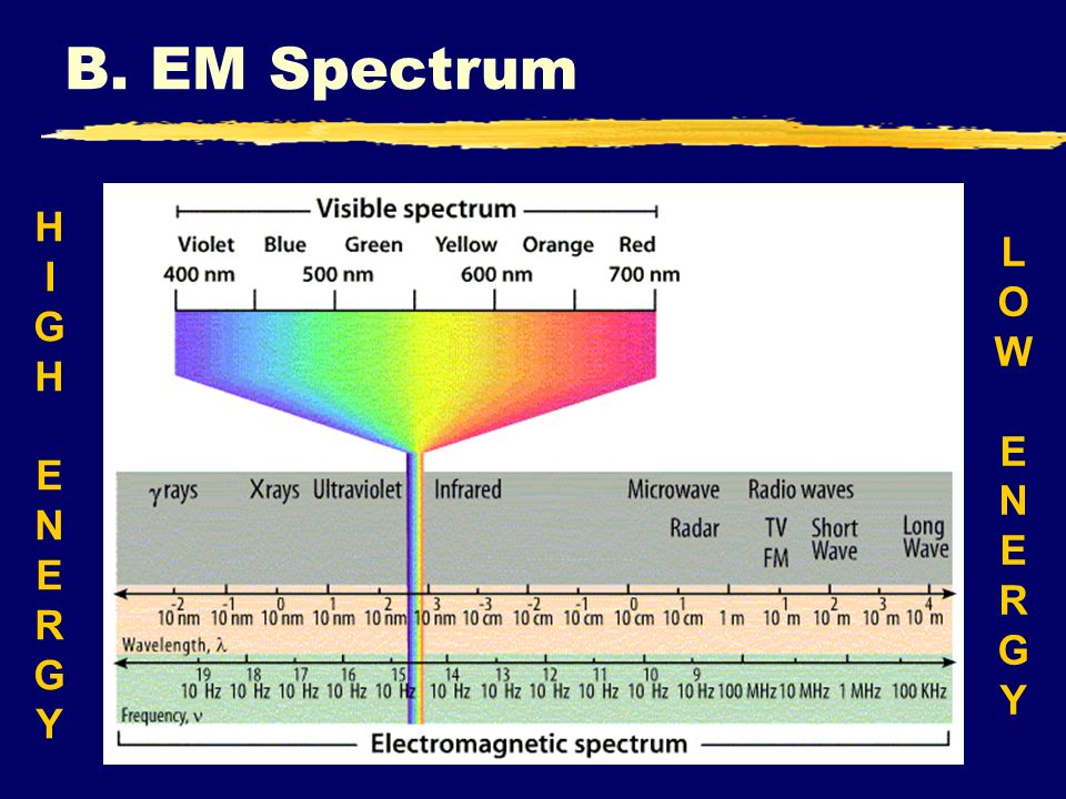 B. EM Spectrum HIGH ENERGY LOW ENERGY