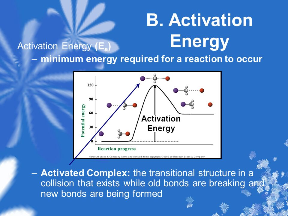B. Activation Energy Activation Energy (Ea)