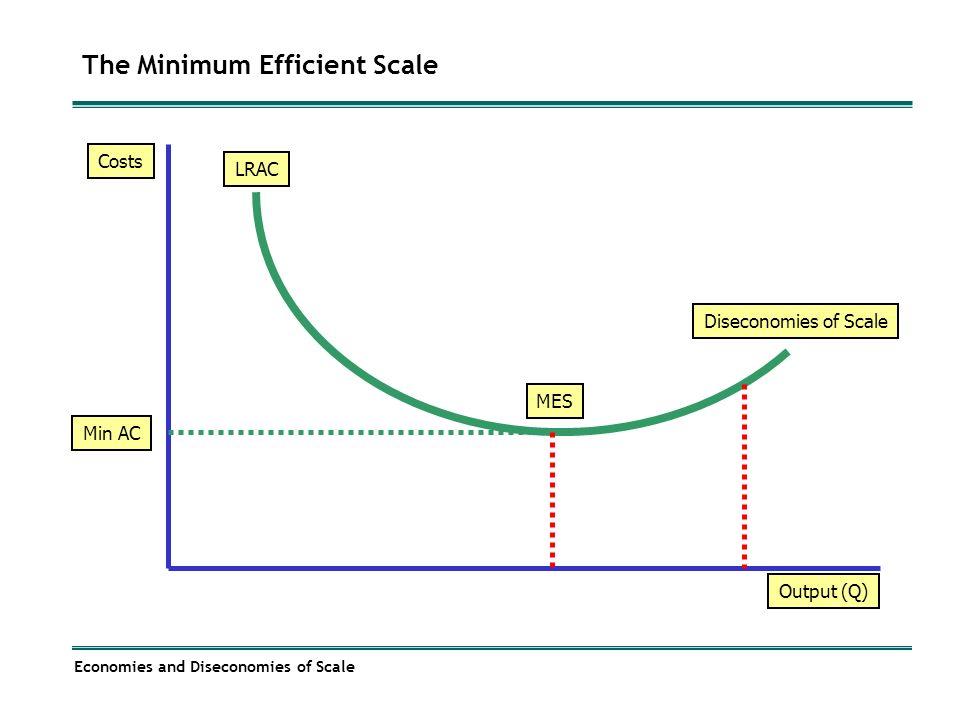 efficient scale