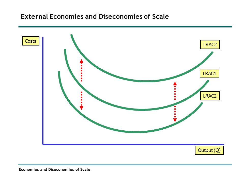 Diseconomy of scale curve